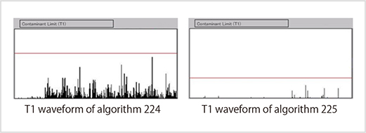 Fig. 3-2: T1 waveforms of projection monitors (Algorithm 224 and 225)