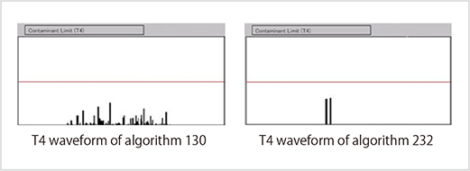 Fig. 3-6: T4 waveforms of projection monitors (Algorithm 130 and 232)