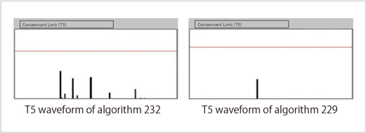 Fig. 3-4: T5 waveforms of projection monitors (Algorithm 232 and 229)