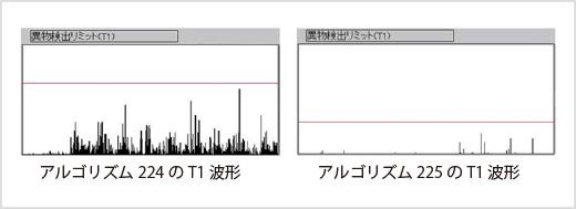 図3-2 射影モニタの T1 波形