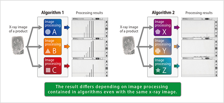 Fig.1-1 : The difference of algorithms