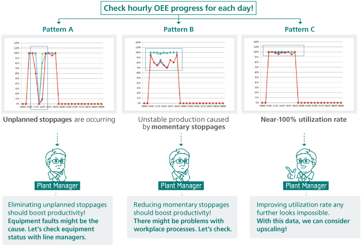 image of OEE charts and how the plant manager use the info