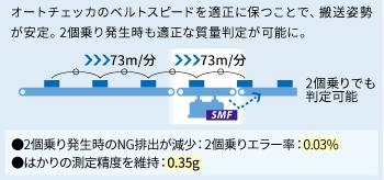 SSVオートチェッカのSMFを活用