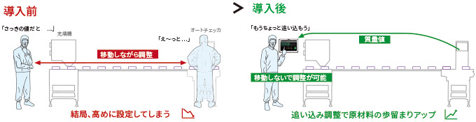 モバイルモニター活用例 1:充填機などの調整