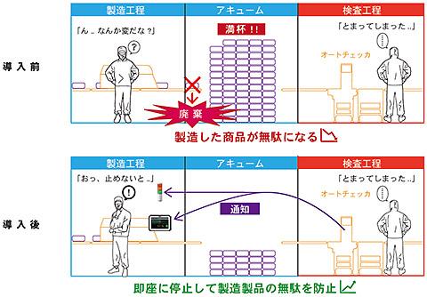 モバイルモニター活用例 2:検査工程のアラームを即座に伝達
