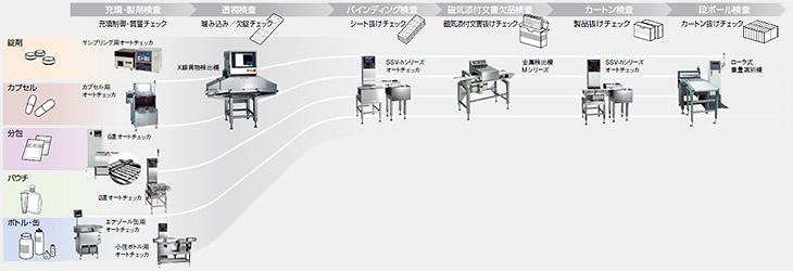 オートチェッカ(重量選別機)医薬品向け - Checkweigher for Medical