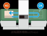 反転選別機能(オプション)