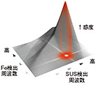 アンリツ独自の同時2周波磁界検出方式
