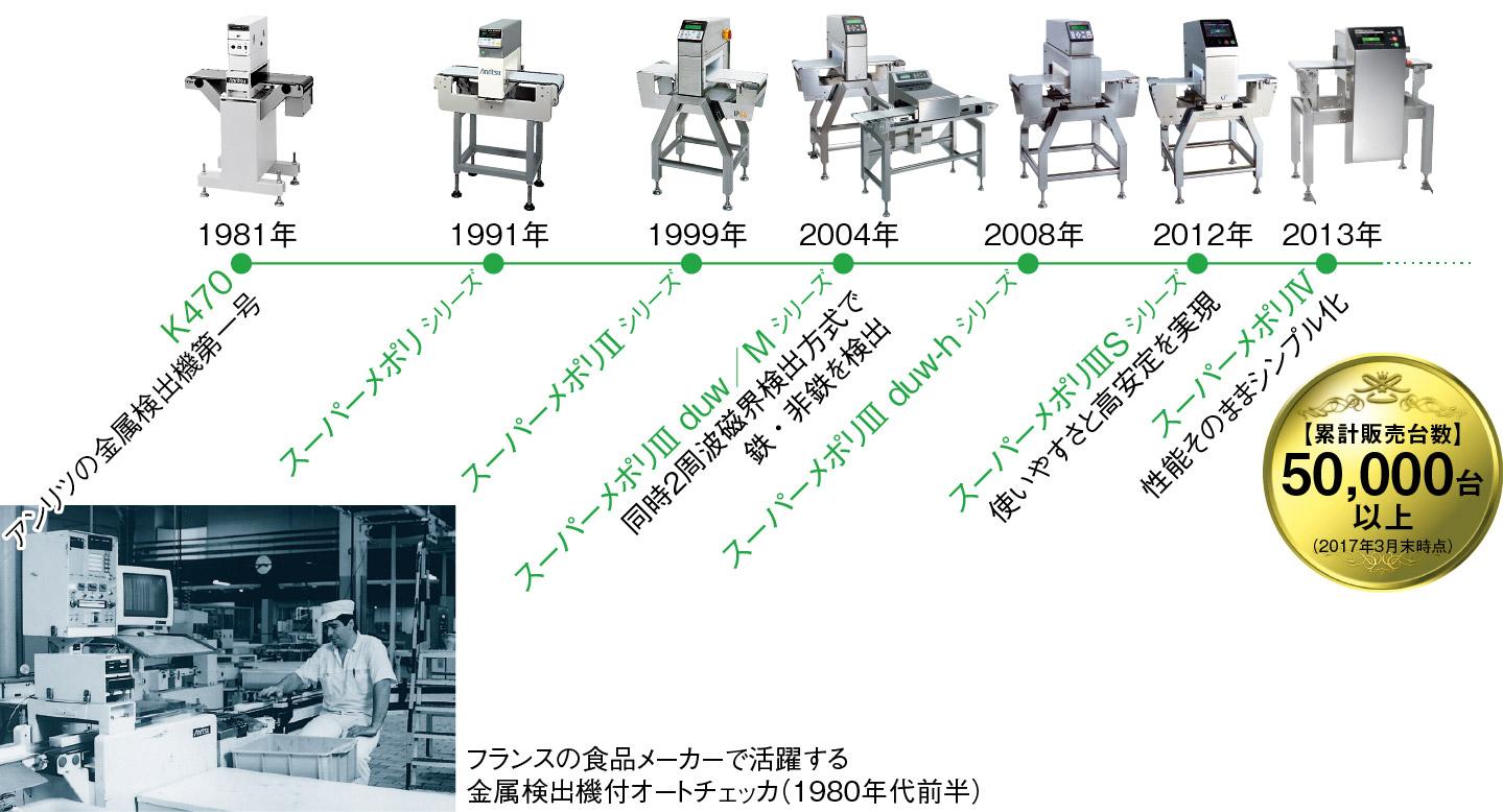 1981年からすべて自社開発