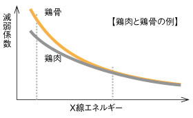 X線エネルギーと減弱係数