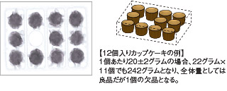 相対質量検査:カップケーキの例