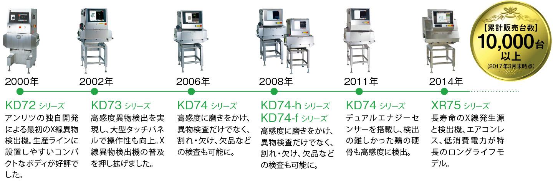 アンリツ X線検査機の歴史