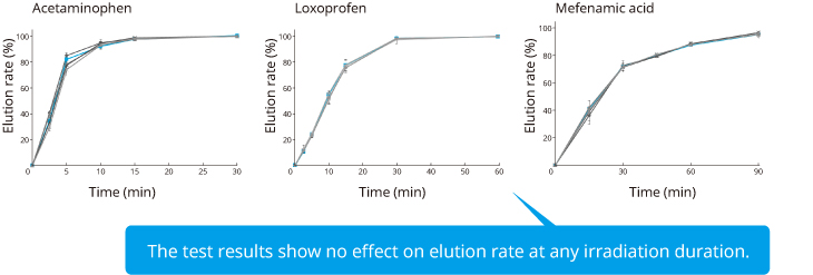 Elution test