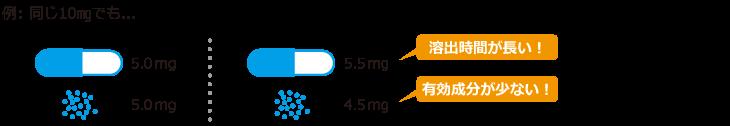 高活性薬剤(抗がん剤、免疫抑制剤等)の増加
