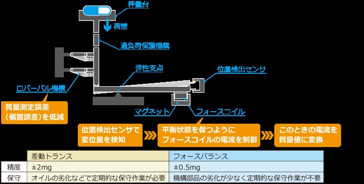 ±0.5mgの高精度を実現したフォースバランス方式の原理