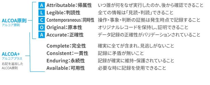 ALCOA原則とALCOA+(プラス)
