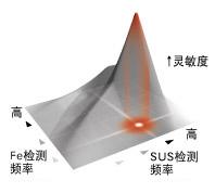 磁力检测技术