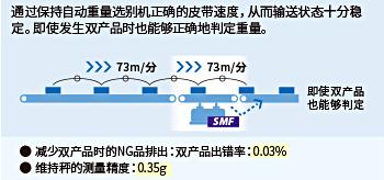 采用SSV自动重量选别机SMF