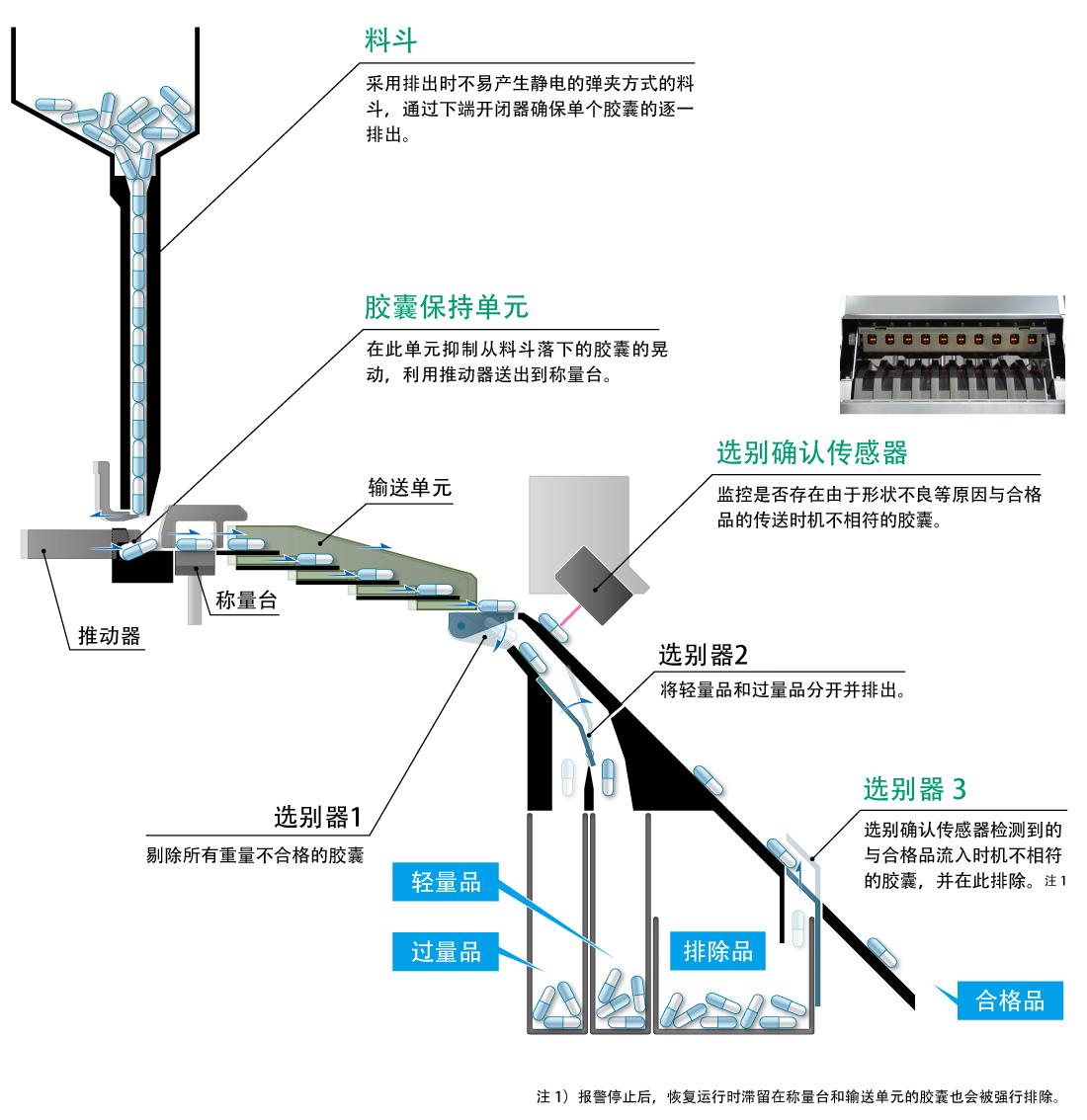 监控和跟踪装置内的全数胶囊。通过3个选别器排出重量不合格的胶囊。