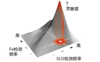 安立独自开发的同时使用双频率磁场检测方式
