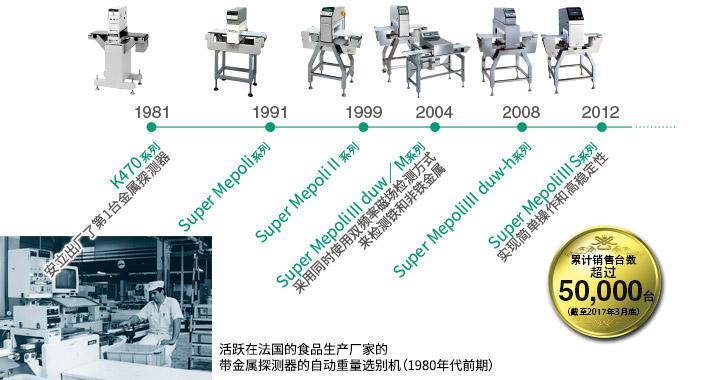 从1981年开始全部由本公司自行开发