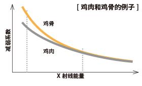 X射线能量 / 减弱系数