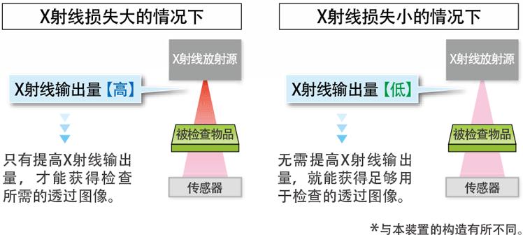 适用于医药行业应用的X射线控制技术