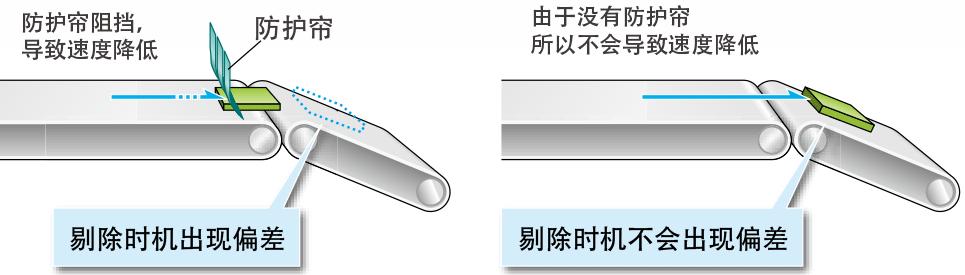 通过安立的独家X射线控制技术实现无防护帘构造。
