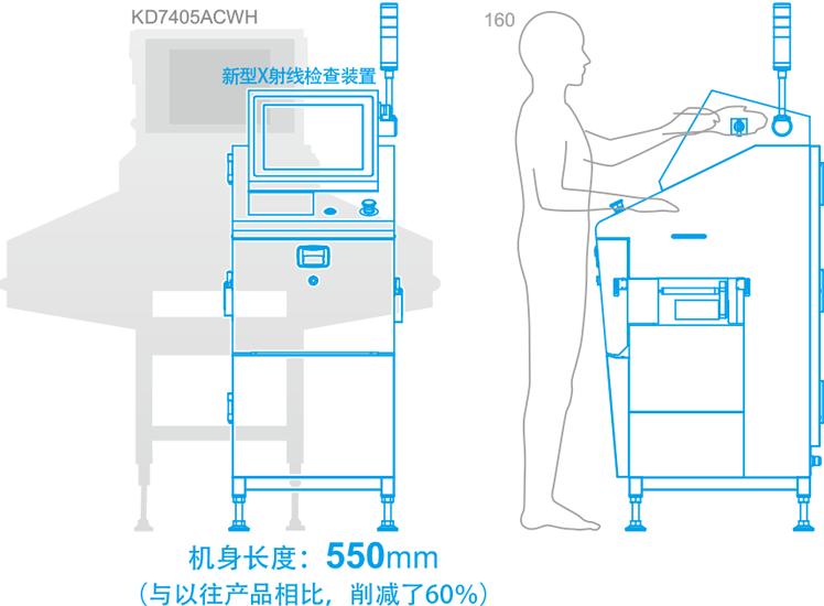 设计紧凑,机长仅550mm,便于嵌入现有生产线