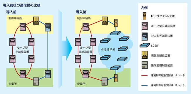 導入前後の通信網の比較