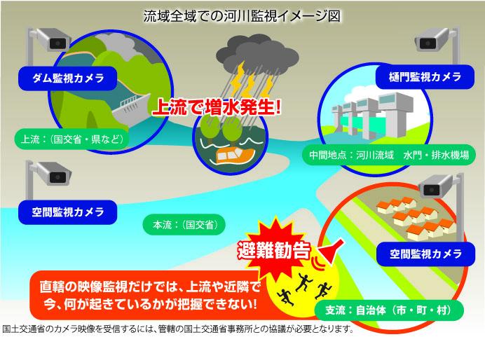 流域全域での河川監視イメージ図