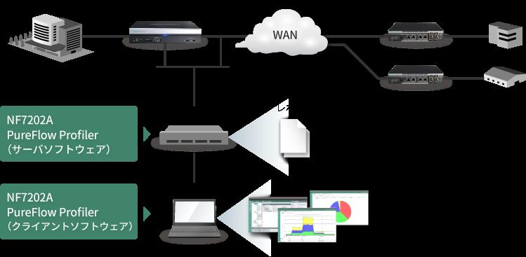 PureFlow Profilerサーバ/クライアント型のソフトウェア構成