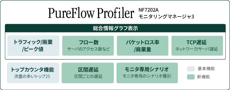 PureFlow Profiler総合情報グラフ表示