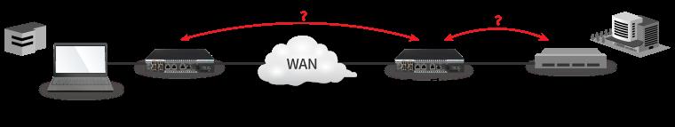 ネットワークのボトルネックや障害発生箇所の切り分け分析
