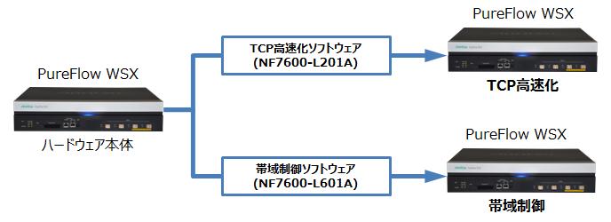 ソフトウェアライセンスによりTCP高速化または帯域制御