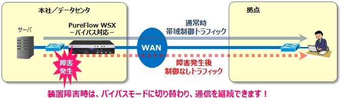 帯域制御 バイパス対応モデルであれば、装置障害時でも通常通信を継続可能