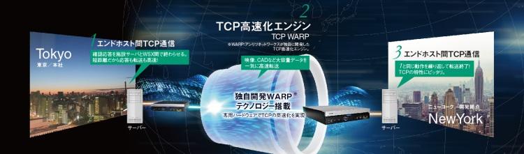 独自開発の「TCP高速化エンジン」により距離遅延を解消し、広帯域で高速転送を実現