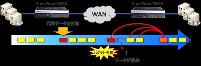 TCP-FEC機能