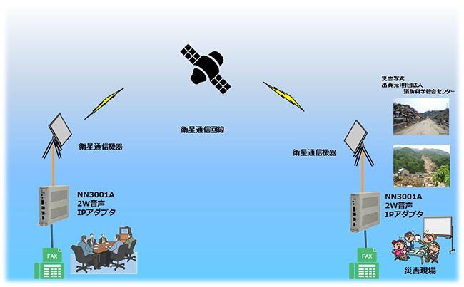 衛星回線の利用