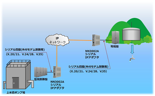 上水道排水設備のIP化