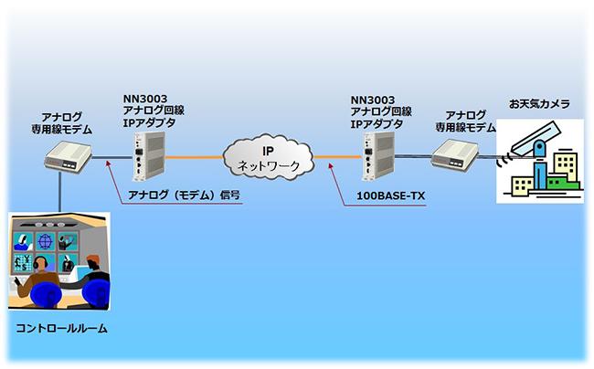 放送設備のIP化
