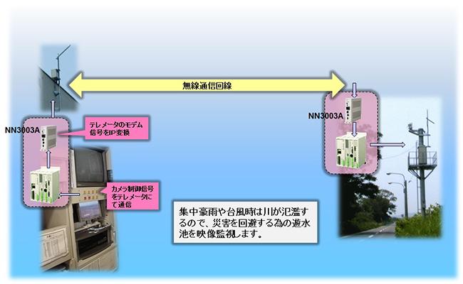 カメラ監視システムのIP化