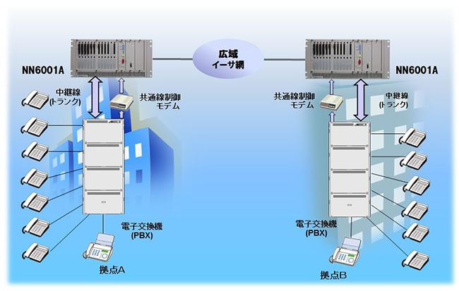 中継回線のIP化