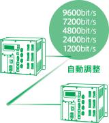 高速データ通信