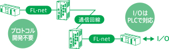 FL-net