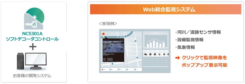 カメラメーカを選ばず、さまざまなWebシステムで映像表示機能を実装可能