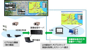 PCデスクトップ表示機能