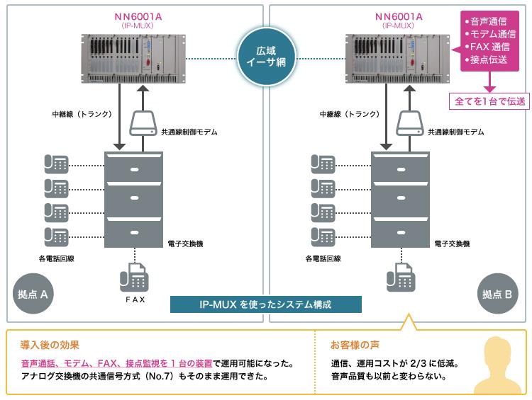 ネットワーク設備の統合