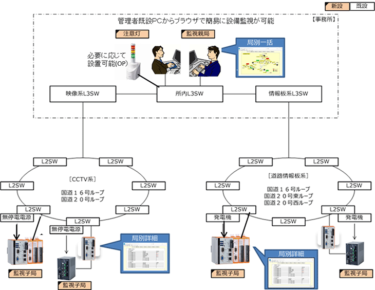 簡単設備監視、WEB監視、サーバーレス