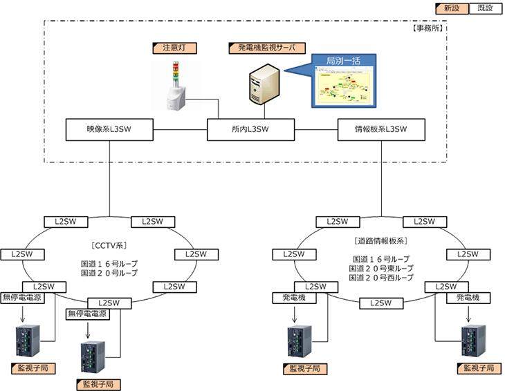 既存の機能集中方式監視モデル